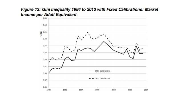 Inequality in New Zealand rose in the 1980s and early 90s but has been stable in the last 20 years, the report found.