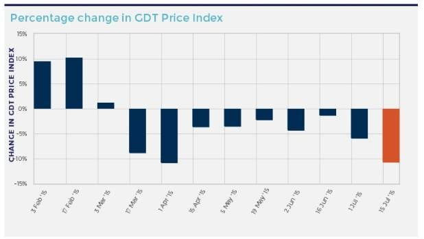 Dairy prices have fallen for the ninth consecutive time and suffered the largest decline of the year at the latest ...