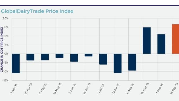 Prices have risen at a third consecutive GlobalDairyTrade auction.