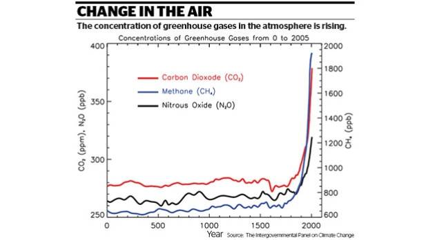 The concentration of greenhouse gases in the atmosphere is rising.
