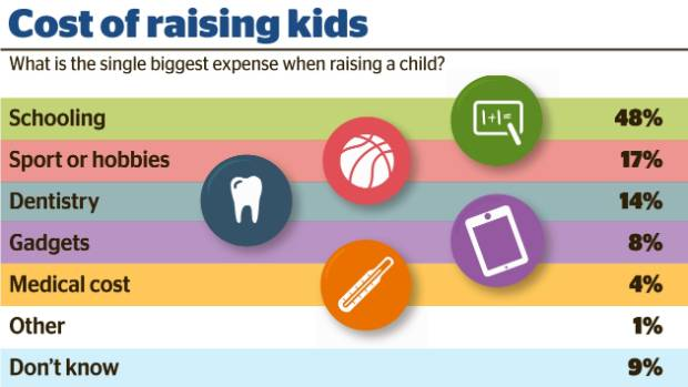 School and sports are the biggest drains on parents' wallets.