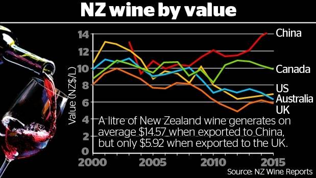 A litre of New Zealand wine generates on average $14.57 when exported to China, but only $5.92 when exported to the UK.