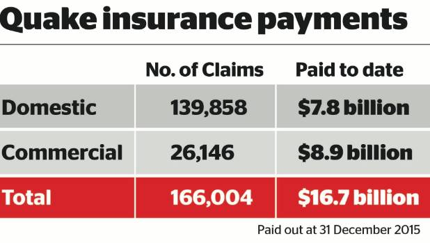 Private insurance payments for domestic and commercial claims arising from the Canterbury earthquakes.