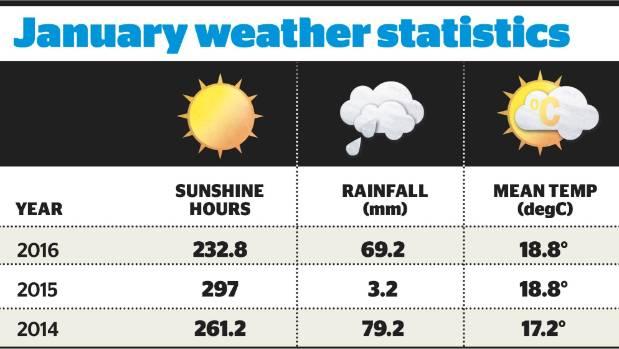 Blenheim weather statistics.