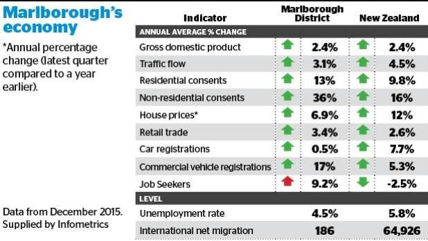 Marlborough's economic performance at December 2015.