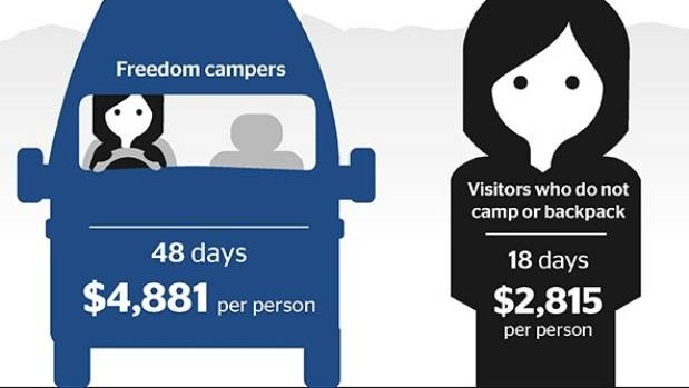 At hearings on the previous proposal in May, hospitality business owners told council that freedom campers were big ...