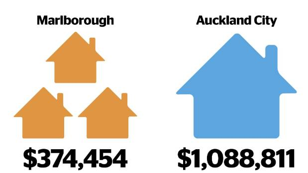 The average house price in Auckland is almost three times as much as in Marlborough, according to figures from QV.