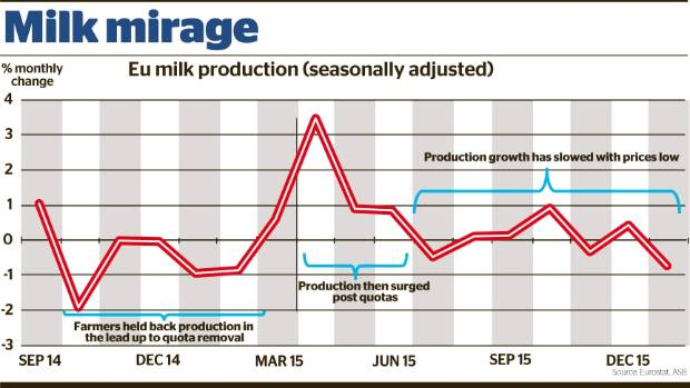 Despite the fact EU dairy farmers initially produced at high volumes following the lifting of quotas in April 2015, they ...
