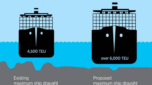 A graphic showing the larger ships that will be able to enter Wellington Harbour if it is dredged by CentrePort.