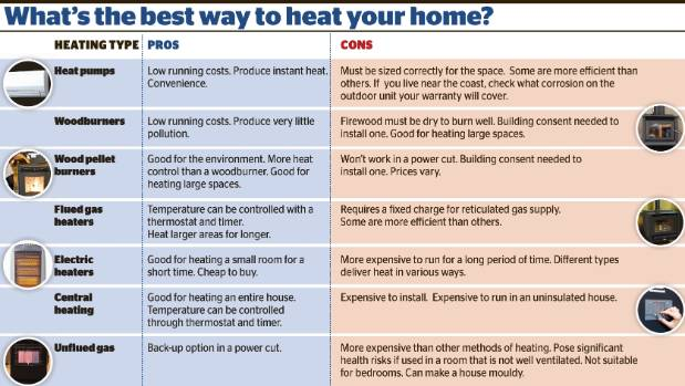 Best heating options for apartments