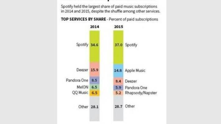 Spotify is a household name but how will it make any money