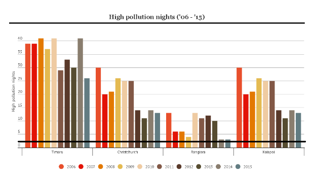 The black horizontal line represents the maximum high pollution nights for most areas (three days; Rangiora's limit is ...