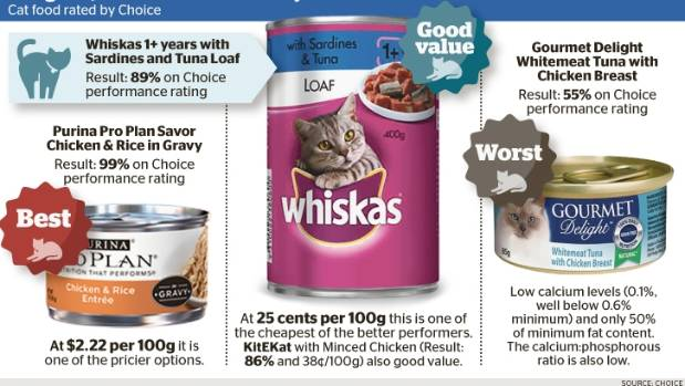 Worst Cat Food Brands Uk