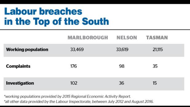 In the last four years labour inspectors have conducted twice as many investigations in Marlborough than Nelson and ...