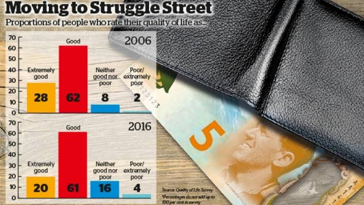 One in 10 New Zealand families fell into 'Struggle Street