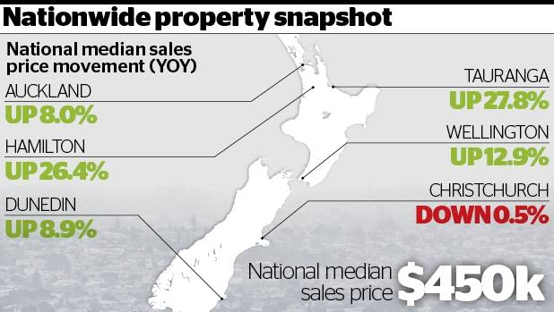 myvalocity data shows tauranga and hamilton leading the way in terms of price rises