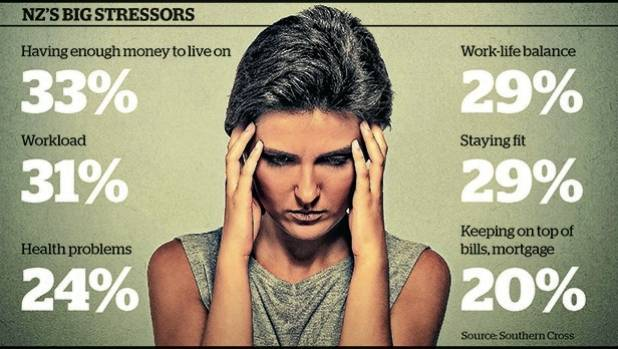 Money, work and health are the biggest sources of stress for Kiwis.