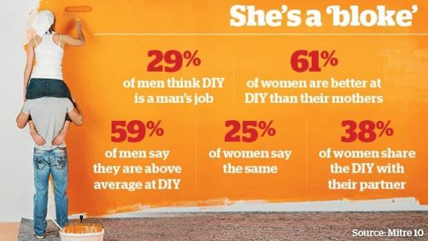 The stats show women's DIY skills and confidence are on the rise.
