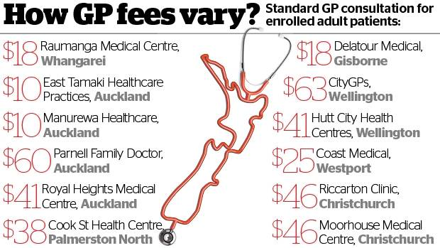 Cost of doctors visit varies widely depending on where you are how much does it cost to go to your doctor yadclub Images