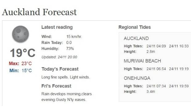 Patches of rain are expected in Auckland on Friday.