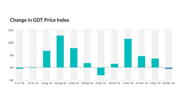 The drop followed consecutive rises.
