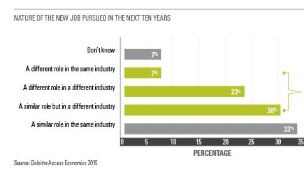 What jobs will be pursued in the next 10 years?