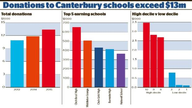 School donation figures for Canterbury in 2015.