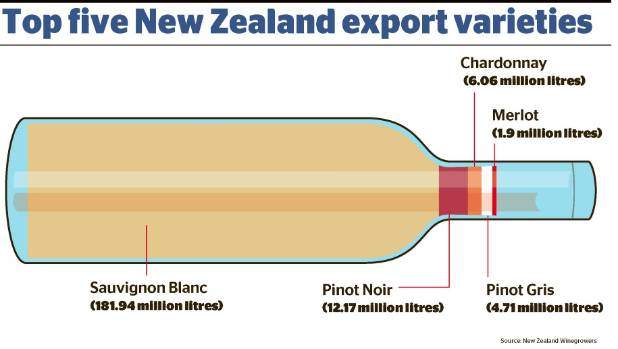 Pinot noir is the second largest wine exports for New Zealand.