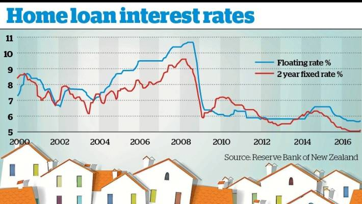 Mortgage Rates Remain Low In Historical Terms