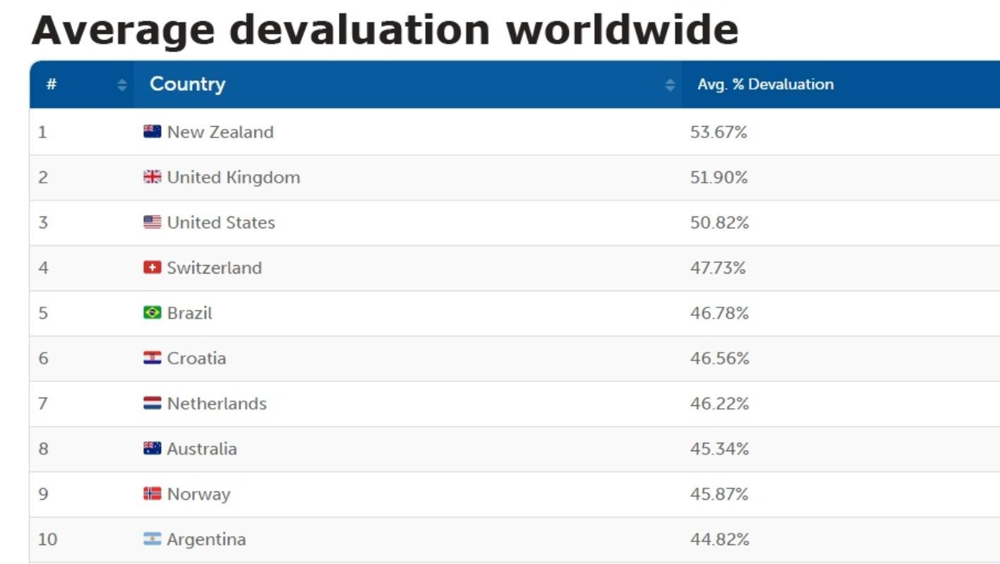 New Zealand Has Highest Car Depreciation Rate In The World Says Study Stuff Co Nz