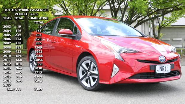 Toyota's global sales of hybrids top 10 million