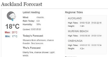 A high of 25C for Auckland with the chance of thunderstorms on Wednesday afternoon.