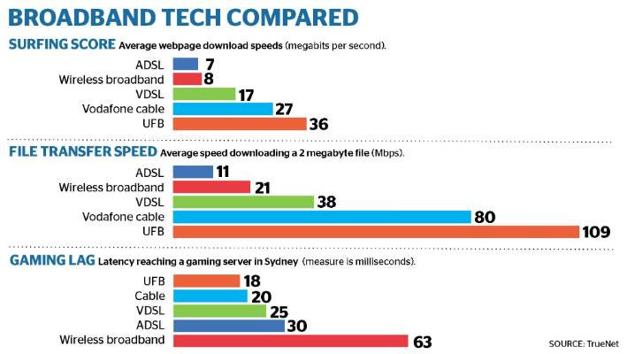 Wireless broadband no match for best copper technology, says report