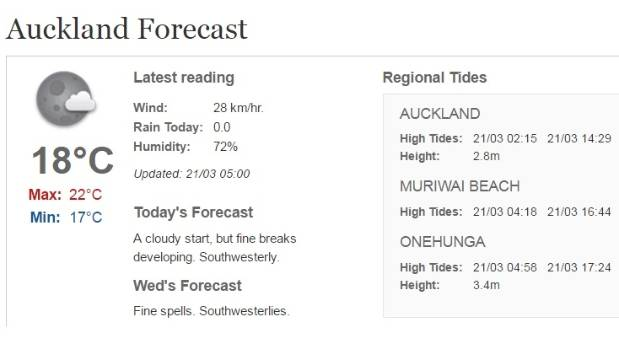 A warm - if a little grey - day is in store for Auckland.