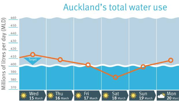 Watercare's record of Auckland's total water use over the last week.