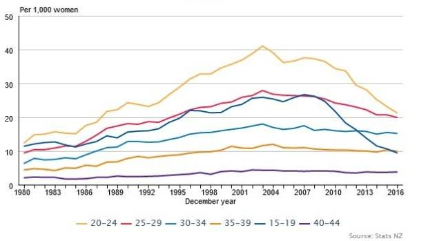 Figures released this week by Statistics NZ reveal abortion rates are at their lowest in 25 years.