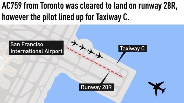 The Air Canada flight from Toronto was supposed to land on Runway 28R but almost landed on the adjacent taxiway
