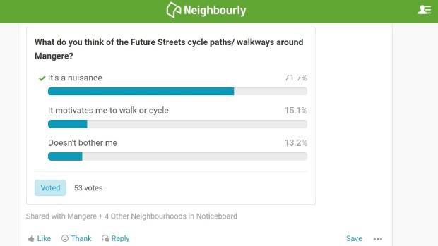 The Neighbourly poll shows Future Streets is not yet a big hit with locals.