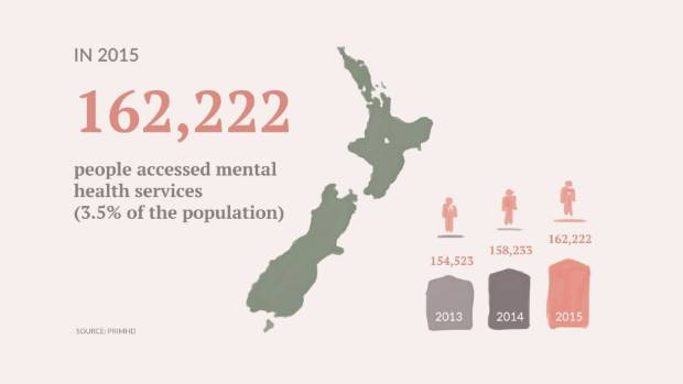 Increase in demand for mental health services.
