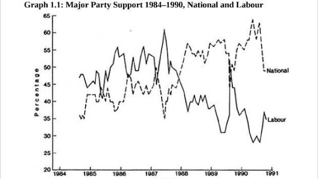 Support for Labour plummeted between 1987 and 1990.