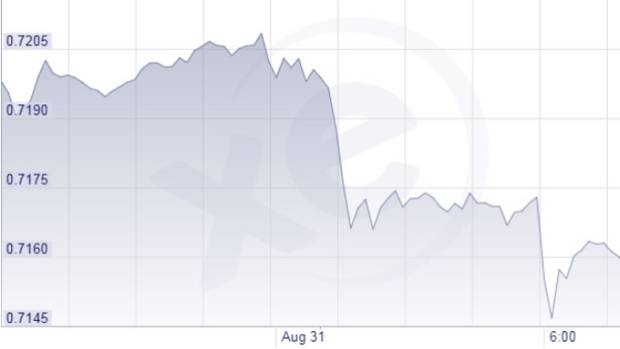 The NZ dollar took at dip just after 6pm, when the poll was announced.