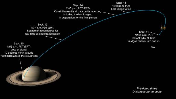 The predicted timeline for Cassini's final dive toward Saturn.