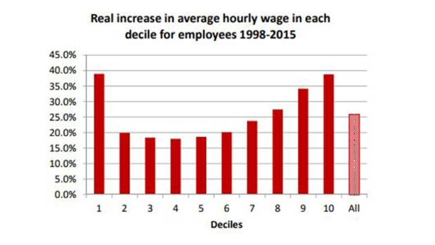 The hourly wages of workers over a 17-year period show things are less rosy for those wanting raises in the middle.