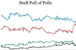 Stuff poll of polls.