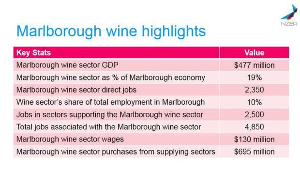New statistics break down the value of wine to Marlborough's economy.
