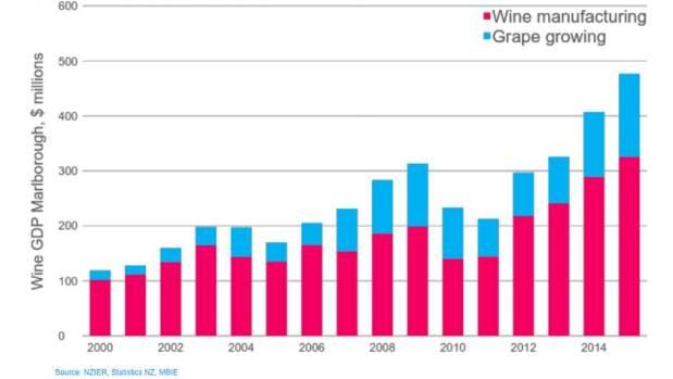 Marlborough's wine sector has grown 300 per cent since 2000.