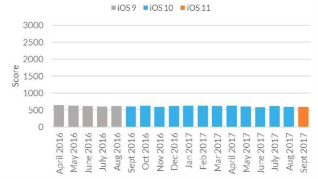 iPhone 5s CPU performance.