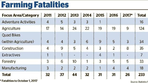 The table shows deaths in a number of sectors, including agriculture.