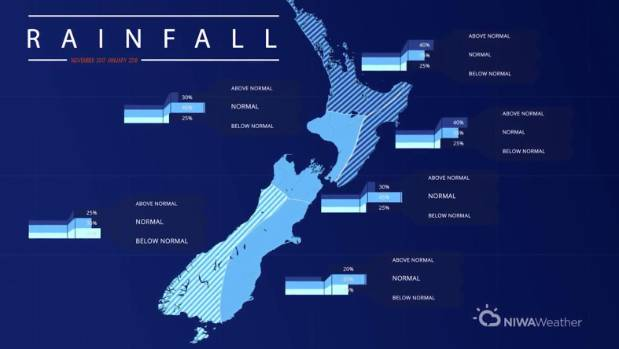 While North Island's rainfall is set to be normal or above average for summer, much of the South Island is likely to be ...