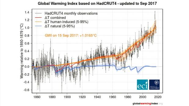 The Global Warming Index is a continuously updated index of human-induced warming.